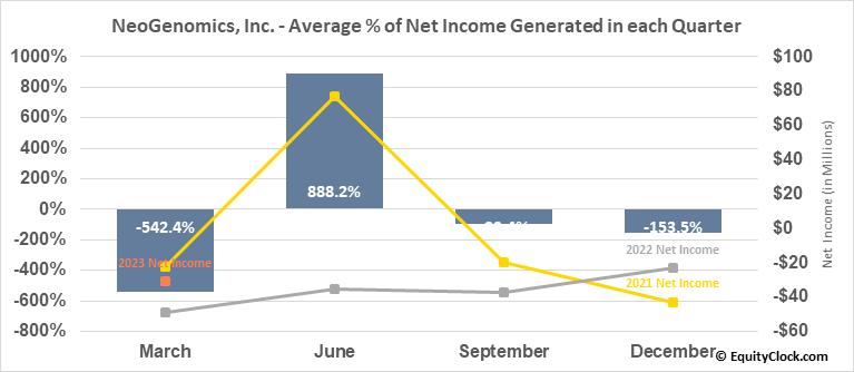 NeoGenomics, Inc. (NASD:NEO) Net Income Seasonality