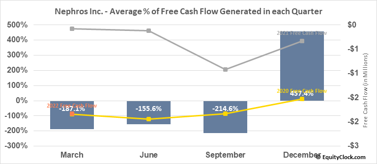Nephros Inc. (NASD:NEPH) Free Cash Flow Seasonality