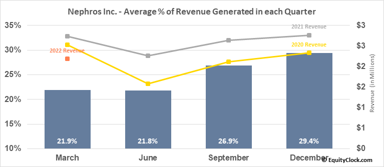 Nephros Inc. (NASD:NEPH) Revenue Seasonality