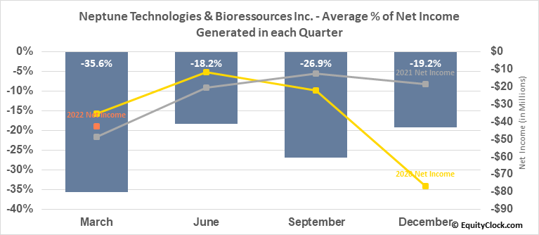 Neptune Technologies & Bioressources Inc. (TSE:NEPT.TO) Net Income Seasonality