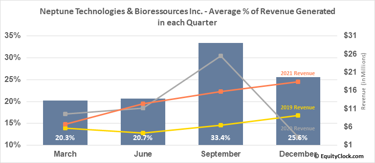 Neptune Technologies & Bioressources Inc. (TSE:NEPT.TO) Revenue Seasonality
