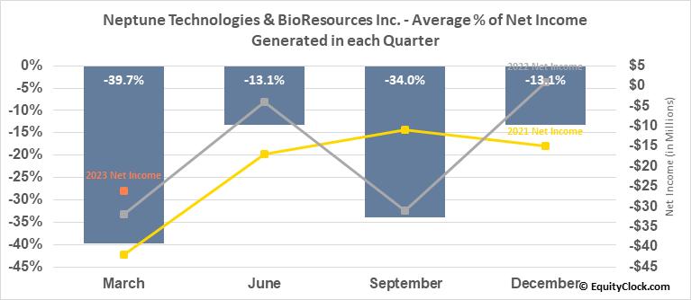 Neptune Technologies & BioResources Inc. (NASD:NEPT) Net Income Seasonality