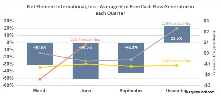 Net Element International, Inc. (NASD:NETE) Free Cash Flow Seasonality