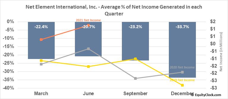 Net Element International, Inc. (NASD:NETE) Net Income Seasonality