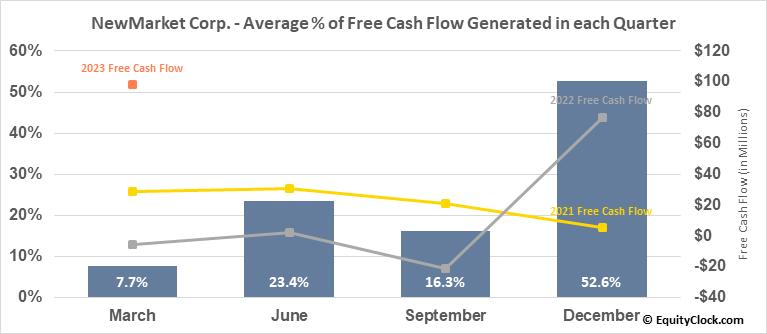 NewMarket Corp. (NYSE:NEU) Free Cash Flow Seasonality