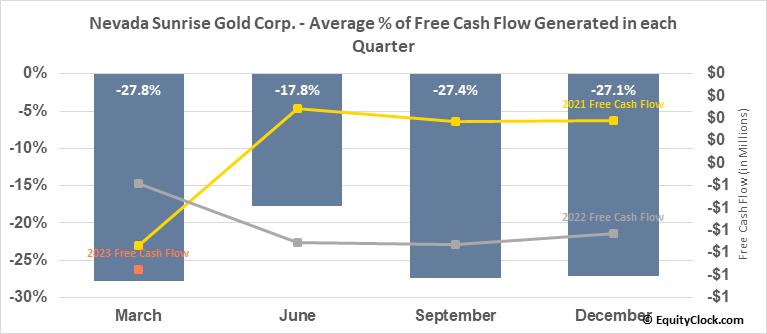 Nevada Sunrise Gold Corp. (TSXV:NEV.V) Free Cash Flow Seasonality