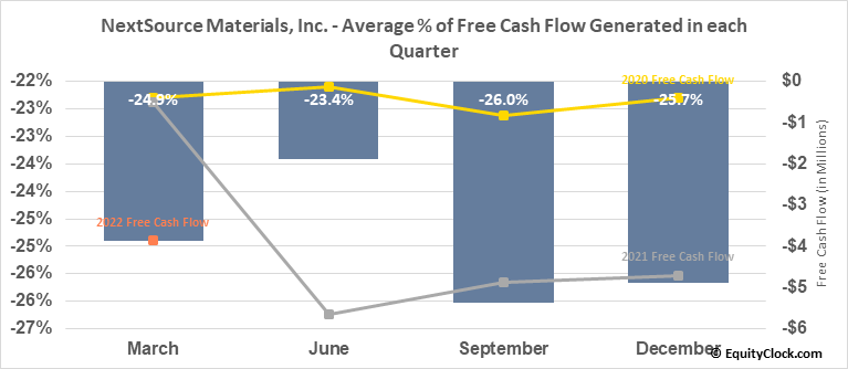 NextSource Materials, Inc. (TSE:NEXT.TO) Free Cash Flow Seasonality