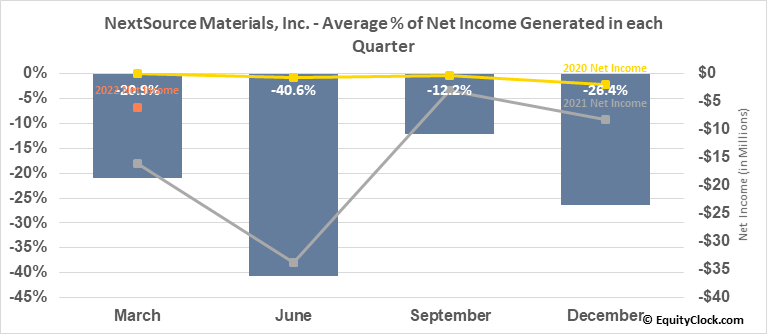NextSource Materials, Inc. (TSE:NEXT.TO) Net Income Seasonality