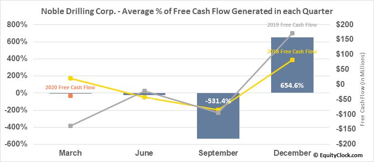 Noble Drilling Corp. (NYSE:NE) Free Cash Flow Seasonality