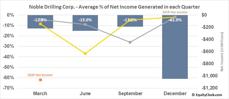 Noble Drilling Corp. (NYSE:NE) Net Income Seasonality