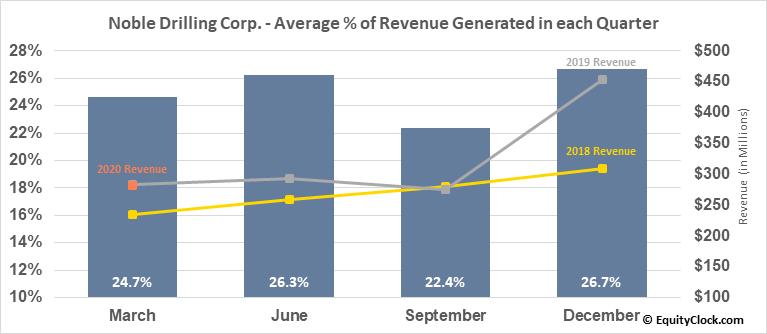 Noble Drilling Corp. (NYSE:NE) Revenue Seasonality