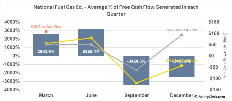 National Fuel Gas Co. (NYSE:NFG) Free Cash Flow Seasonality