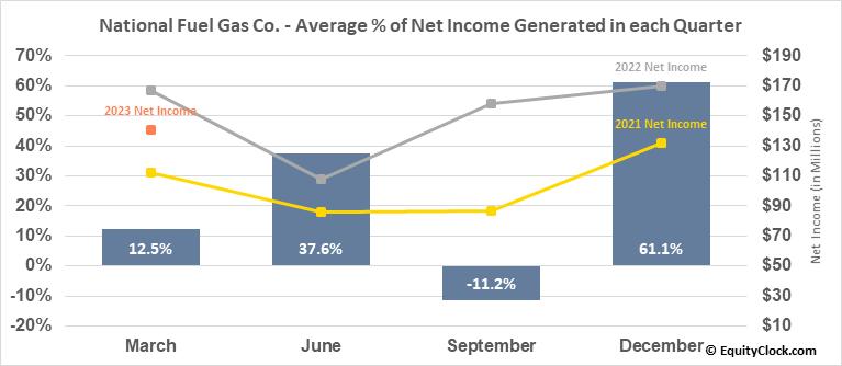 National Fuel Gas Co. (NYSE:NFG) Net Income Seasonality