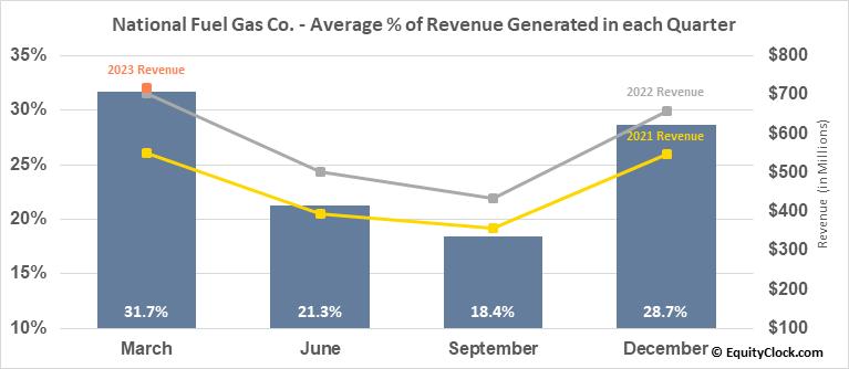 National Fuel Gas Co. (NYSE:NFG) Revenue Seasonality