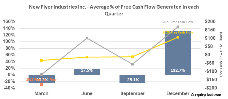 New Flyer Industries Inc. (TSE:NFI.TO) Free Cash Flow Seasonality