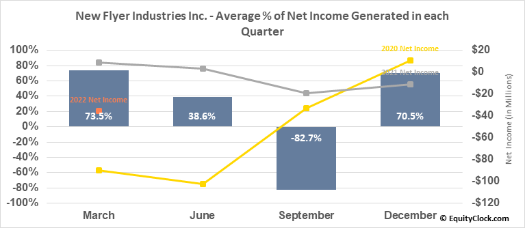 New Flyer Industries Inc. (TSE:NFI.TO) Net Income Seasonality