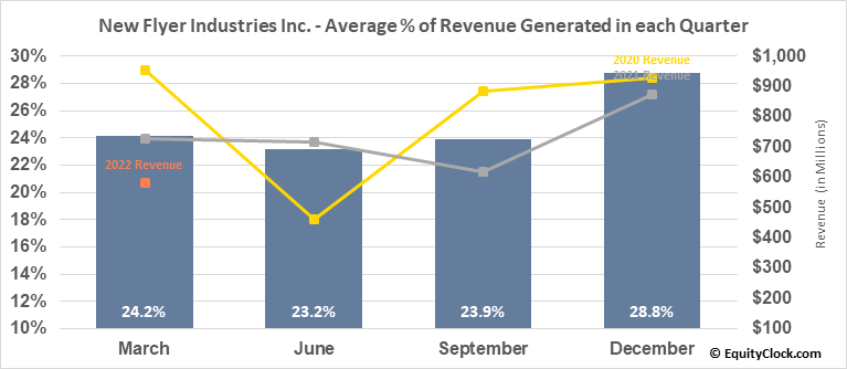 New Flyer Industries Inc. (TSE:NFI.TO) Revenue Seasonality