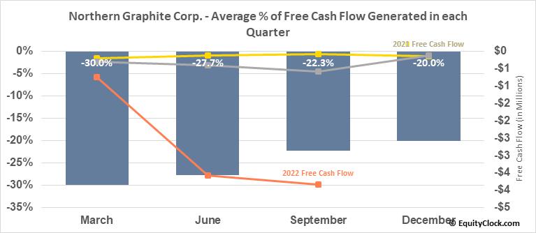 Northern Graphite Corp. (TSXV:NGC.V) Free Cash Flow Seasonality