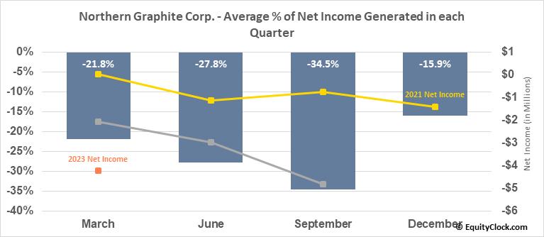 Northern Graphite Corp. (TSXV:NGC.V) Net Income Seasonality