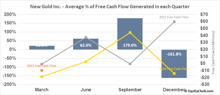 New Gold Inc. (TSE:NGD.TO) Free Cash Flow Seasonality