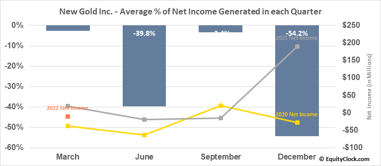 New Gold Inc. (TSE:NGD.TO) Net Income Seasonality