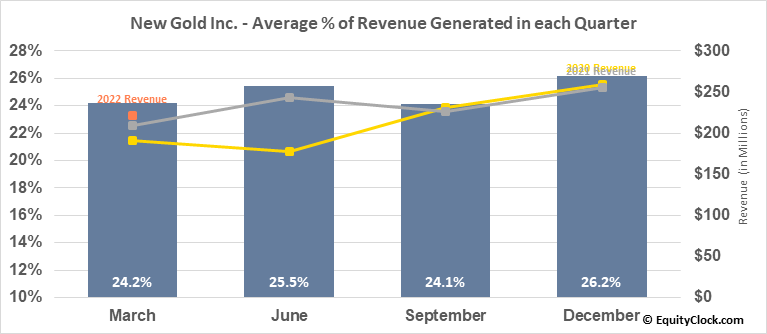 New Gold Inc. (TSE:NGD.TO) Revenue Seasonality
