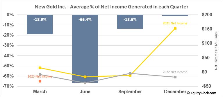 New Gold Inc. (AMEX:NGD) Net Income Seasonality