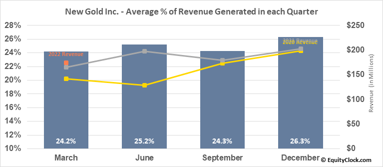 New Gold Inc. (AMEX:NGD) Revenue Seasonality