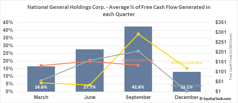National General Holdings Corp. (NASD:NGHC) Free Cash Flow Seasonality