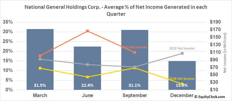 National General Holdings Corp. (NASD:NGHC) Net Income Seasonality