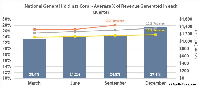 National General Holdings Corp. (NASD:NGHC) Revenue Seasonality