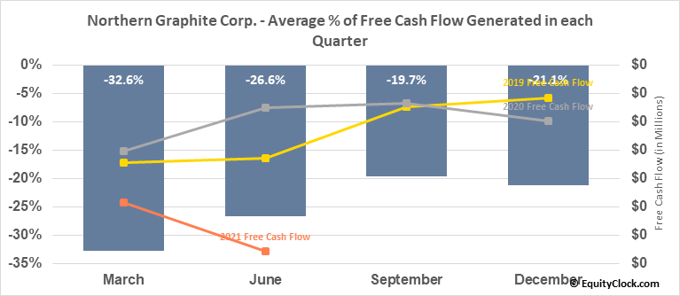 Northern Graphite Corp. (OTCMKT:NGPHF) Free Cash Flow Seasonality