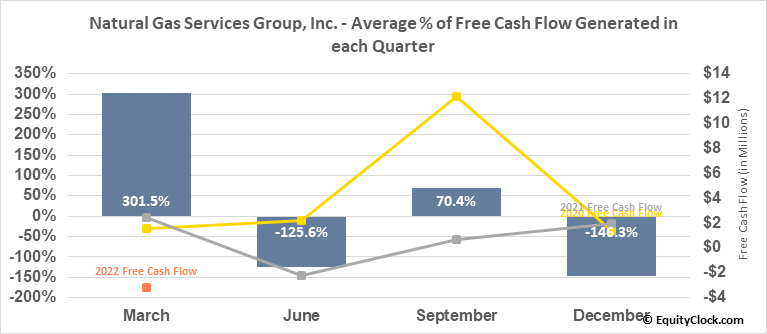 Natural Gas Services Group, Inc. (NYSE:NGS) Free Cash Flow Seasonality