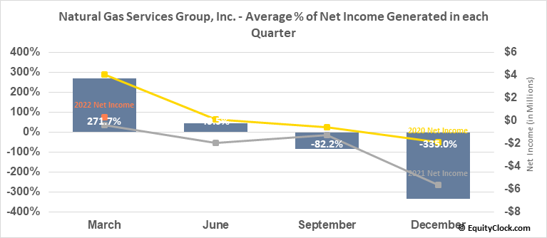 Natural Gas Services Group, Inc. (NYSE:NGS) Net Income Seasonality