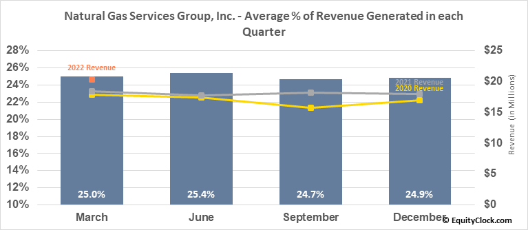 Natural Gas Services Group, Inc. (NYSE:NGS) Revenue Seasonality