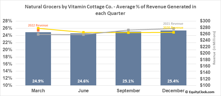 Natural Grocers by Vitamin Cottage Co. (NYSE:NGVC) Revenue Seasonality