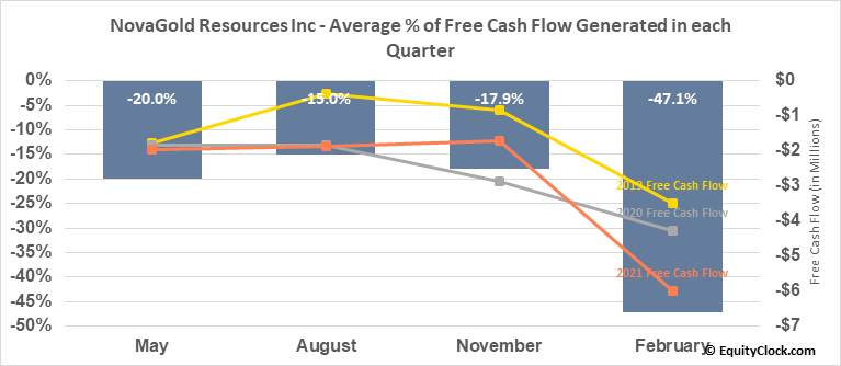 NovaGold Resources Inc (AMEX:NG) Free Cash Flow Seasonality
