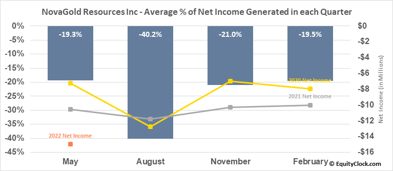 NovaGold Resources Inc (AMEX:NG) Net Income Seasonality