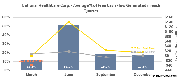 National HealthCare Corp. (AMEX:NHC) Free Cash Flow Seasonality