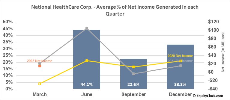 National HealthCare Corp. (AMEX:NHC) Net Income Seasonality