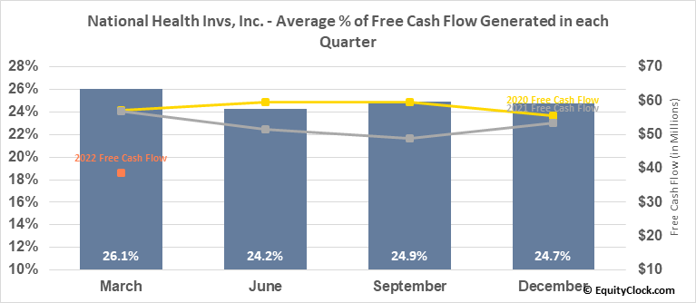 National Health Invs, Inc. (NYSE:NHI) Free Cash Flow Seasonality