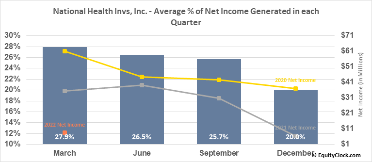 National Health Invs, Inc. (NYSE:NHI) Net Income Seasonality