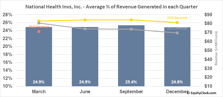National Health Invs, Inc. (NYSE:NHI) Revenue Seasonality