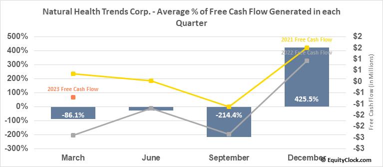 Natural Health Trends Corp. (NASD:NHTC) Free Cash Flow Seasonality
