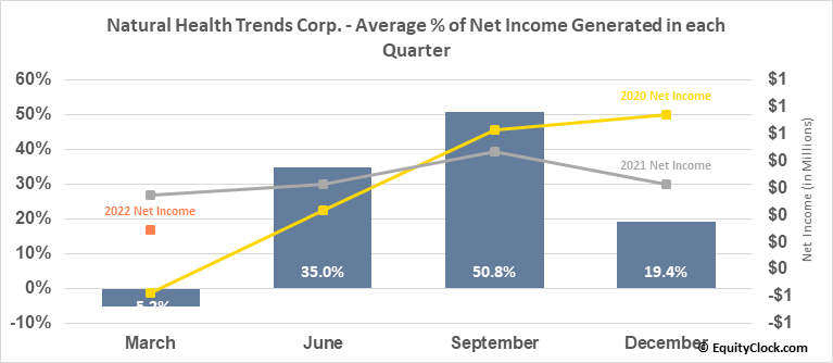 Natural Health Trends Corp. (NASD:NHTC) Net Income Seasonality