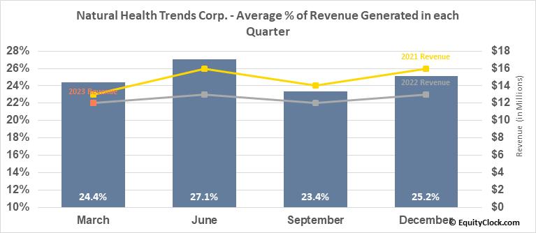 Natural Health Trends Corp. (NASD:NHTC) Revenue Seasonality