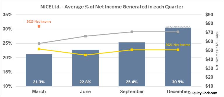 NICE Ltd. (NASD:NICE) Net Income Seasonality