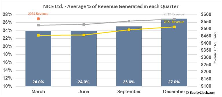 NICE Ltd. (NASD:NICE) Revenue Seasonality
