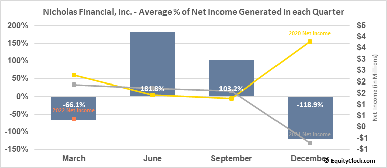 Nicholas Financial, Inc. (NASD:NICK) Net Income Seasonality