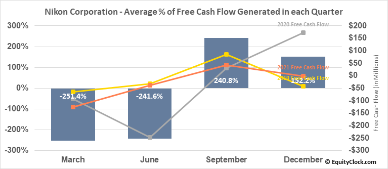 Nikon Corporation (OTCMKT:NINOY) Free Cash Flow Seasonality